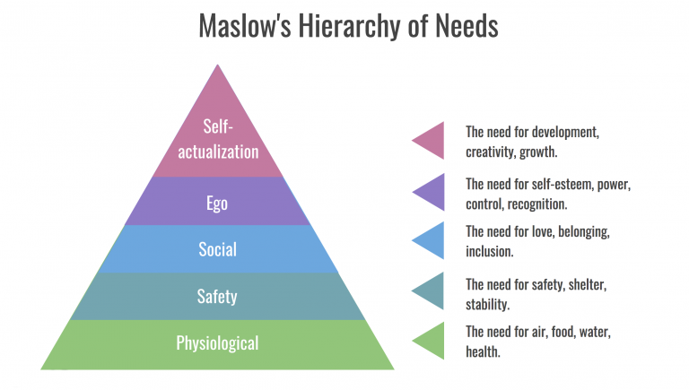 maslow hierarchy of needs essay example Abraham maslow is a well-known psychologist for his theory on human motivation, specifically the hierarchy of needs theory, and for his work with monkeys maslow's theory can also be defined as intensity at a task.